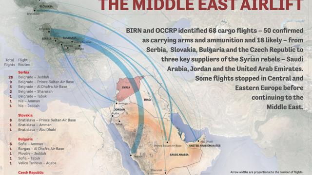 Infografika Dodávky zbraní na Blízký východ. Autor: OCCRP