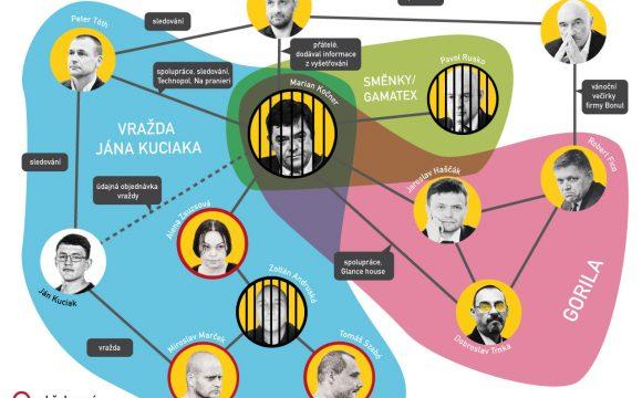 Kočnerovy kauzy: Jak tahal za nitky Slovenska